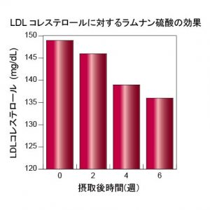 ldl%e3%82%b3%e3%83%ac%e3%82%b9%e3%83%86%e3%83%ad%e3%83%bc%e3%83%ab
