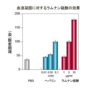 %e8%a1%80%e6%b6%b2%e5%87%9d%e5%9b%ba4