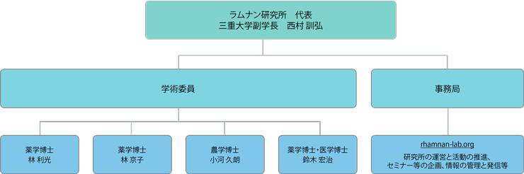 メンバー構成図